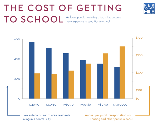 The cost of getting to school