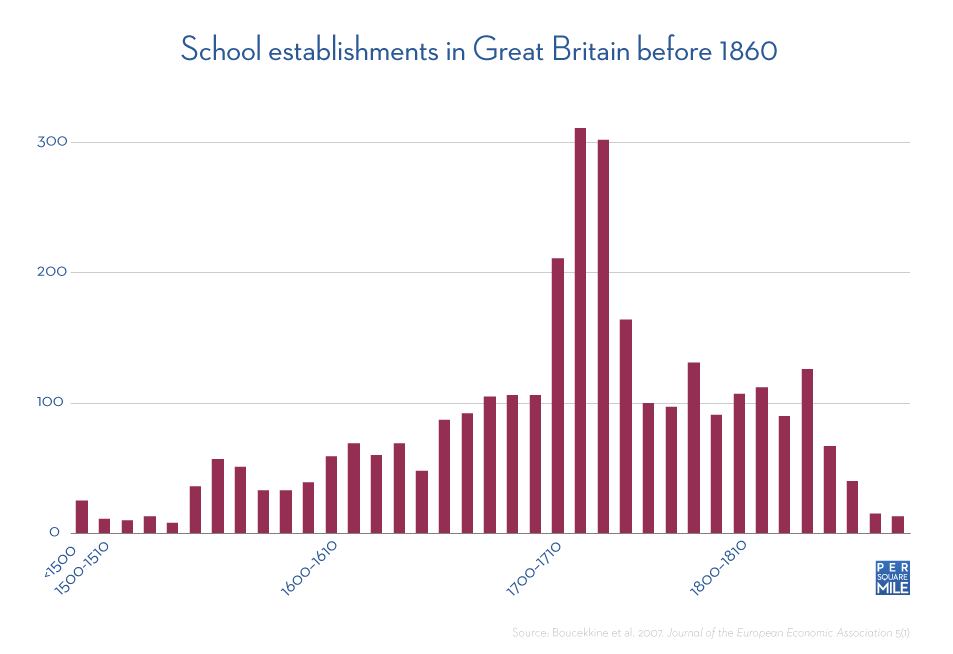 School establishments in Great Britain before 1860