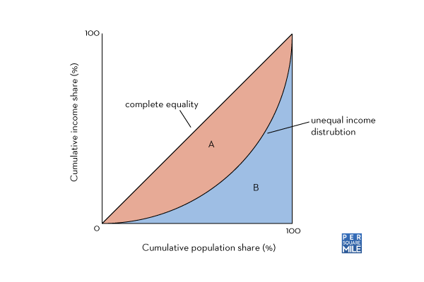 Gini coefficient of inequality