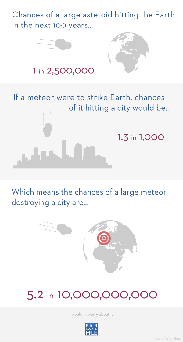 Risk of an asteroid destroying a city